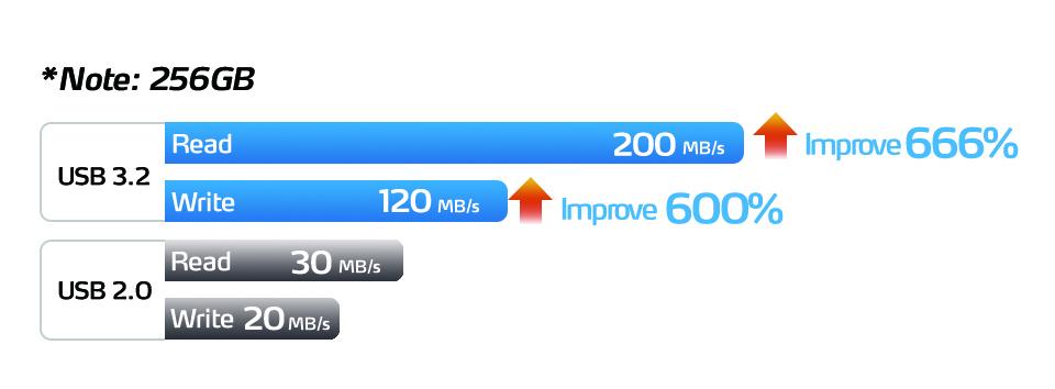فلش مموری ای دیتا مدل S102 Pro USB3.1 ظرفیت